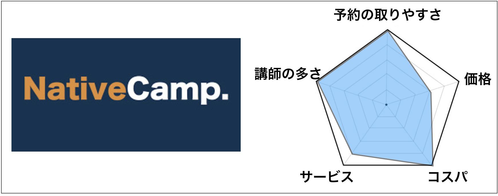 第1位「ネイティブキャンプ」