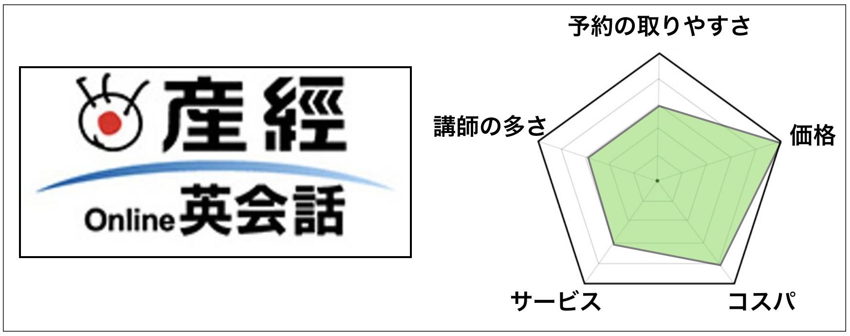 第3位「産経オンライン英会話」